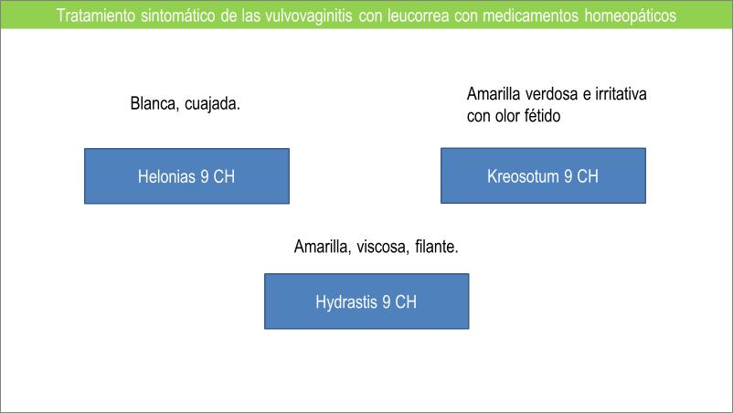 Tabla 5. Tratamiento episódico con medicamentos homeopáticos