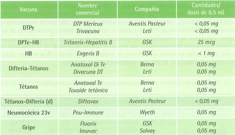 Vacunas que contienen timerosal en España