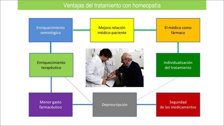 ventajas del tratamiento de mis pacientes en el Centro de Salud con homeopatía