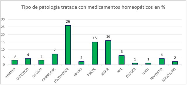 Tipo de patologías tratadas con homeopatía en una consulta de Atención Primaria