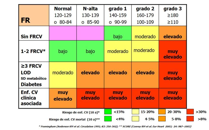 nombres de medicamentos para controlar la presion arterial argentina
