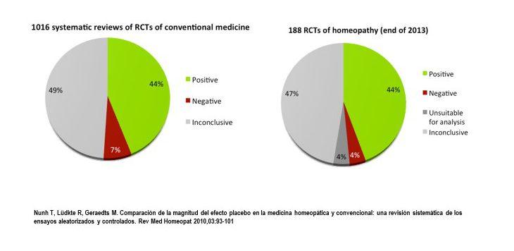 Comparacion de ensayos clinicos