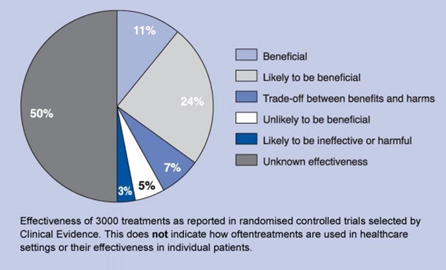 Efectividad de 3000 tratamientos