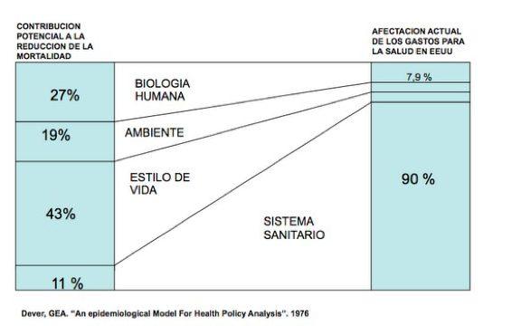 Los determinantes de la salud